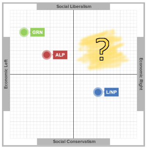 VoteCompass2