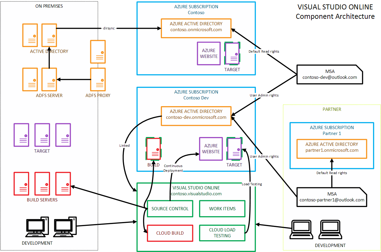 Visual Studio Online Component Architecture Software