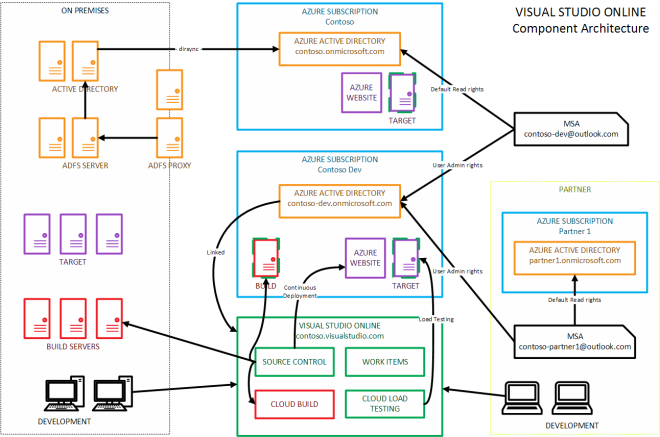 Visual Studio Online - Component Architecture
