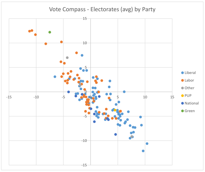 Electorates by party
