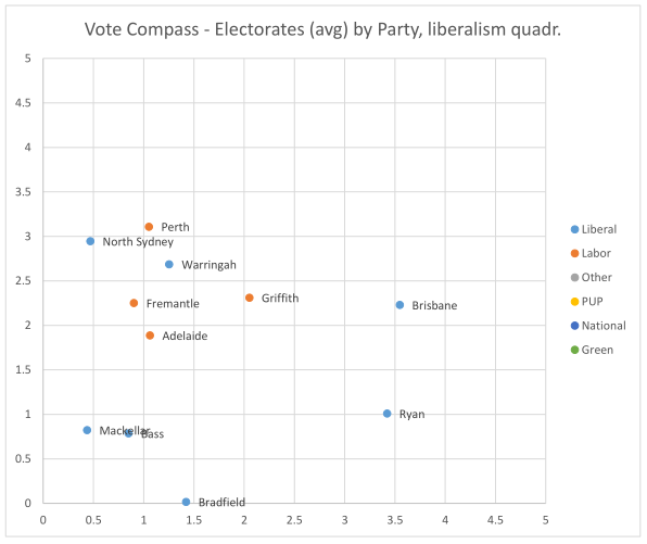 Freedom-leaning electorates