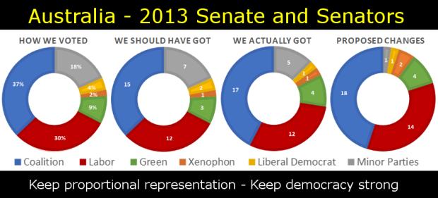 AU - 2013 Senate and Senators