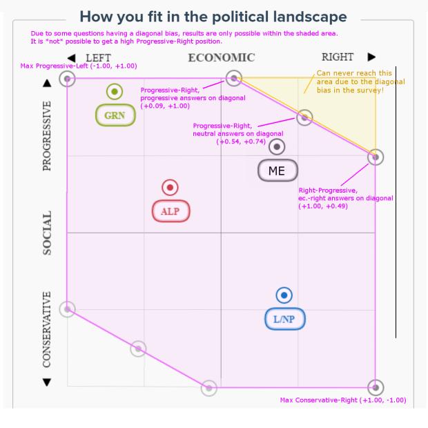 Vote Compass 2016 - diagonal bias