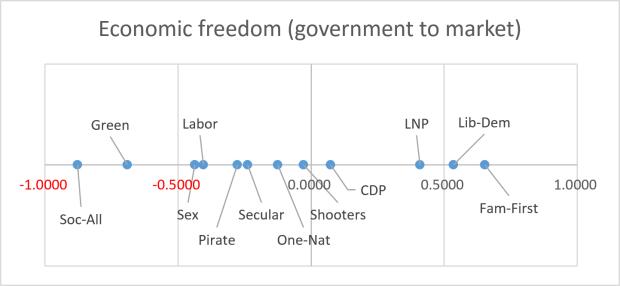 Post - Economic