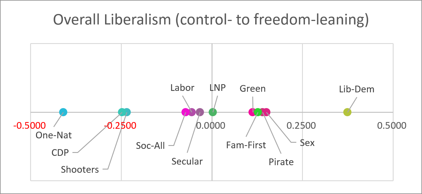 Post - Liberalism