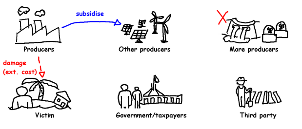 Climate Policy 2 - cross subsidise some.png