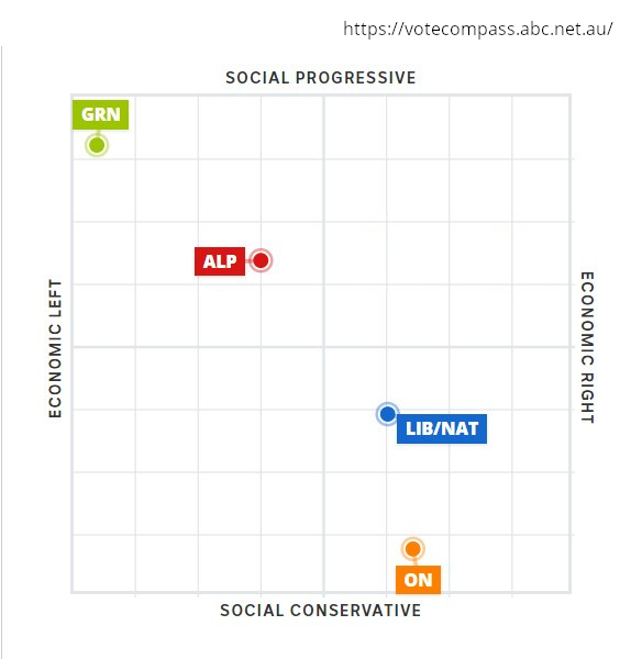 ABC Vote Compass - political party map