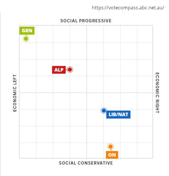 ABC Vote Compass - political party map