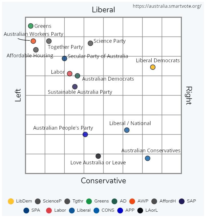 Chart political compass political Compass